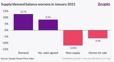 UK Property Market Supply and Demand Gap